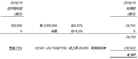 香港利得稅的計算